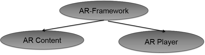 Augmented Reality Framework