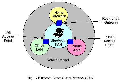 Bluetooth Personal Area Network