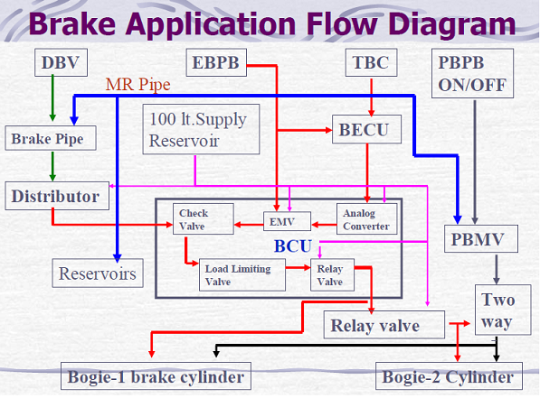 Break Application Flow Diagram