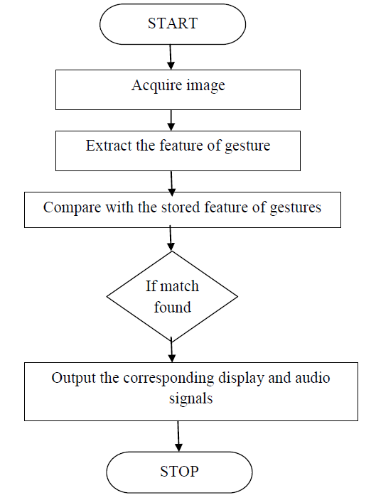 hand gesture recognition flow chart