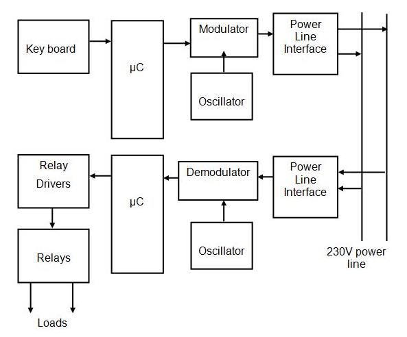 GRIDNET Powerline Communication Diagram