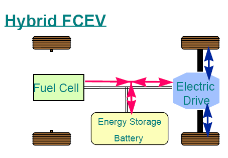 Hybrid Fuel Cell Architecture