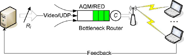 Network and Bottleneck Router