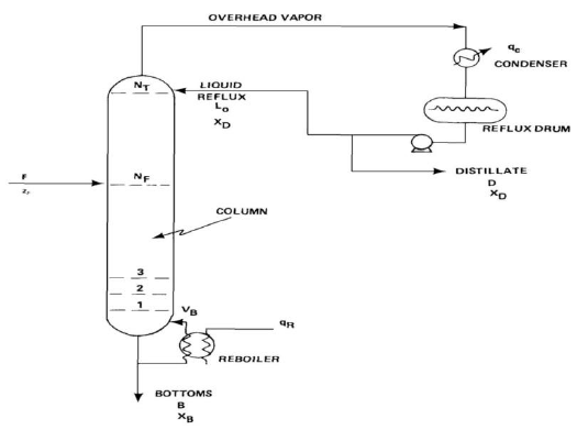 Nomenclature and conventions for distillation column