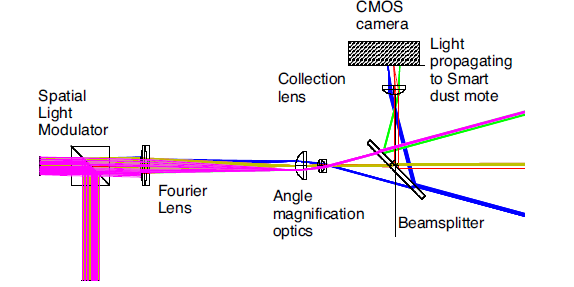 Optical System Layout