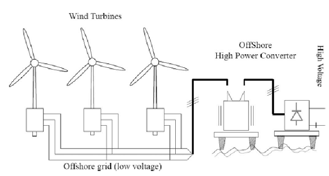 Parallel Connection Turbines