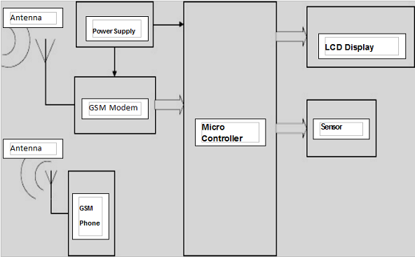GPS Patient Monitoring Block Diagram
