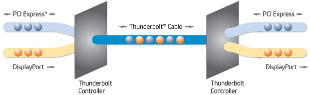 Thunderbolt connector