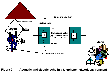 acoustic elctrical echo