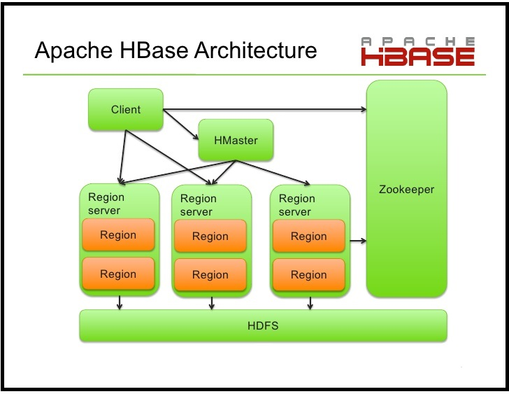 Superieur HBASE Architecture