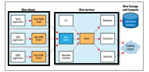 Hadoop Hive Architecture, Data Modeling & Working Modes