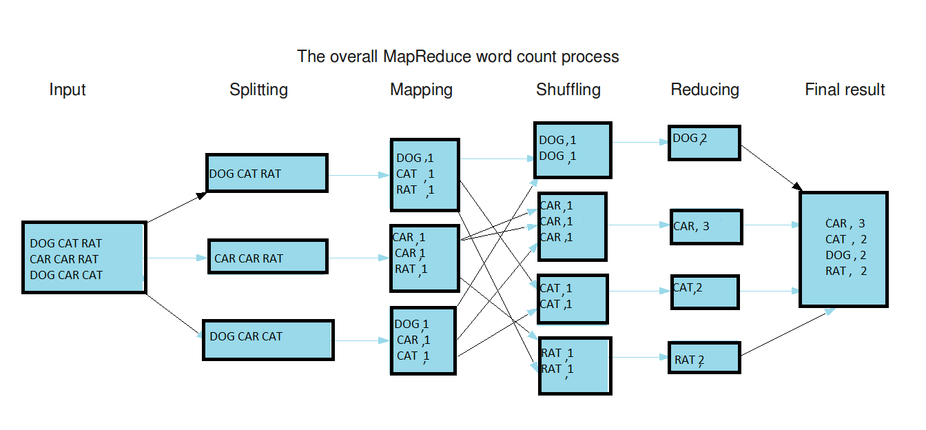 Hadoop Map Reduce Architecture And Example