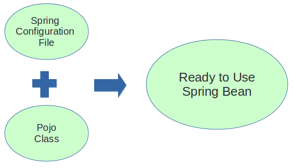 spring configuration file